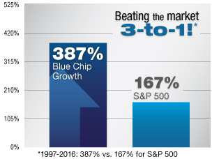 Blue Chip Growth Graph
