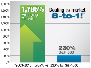 Emerging Growth Graph
